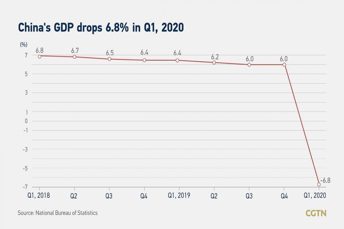 خبرنگاران اقتصاد چین 6.8 درصد کوچکتر شد